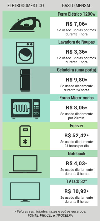 eletrodomestico-infografico