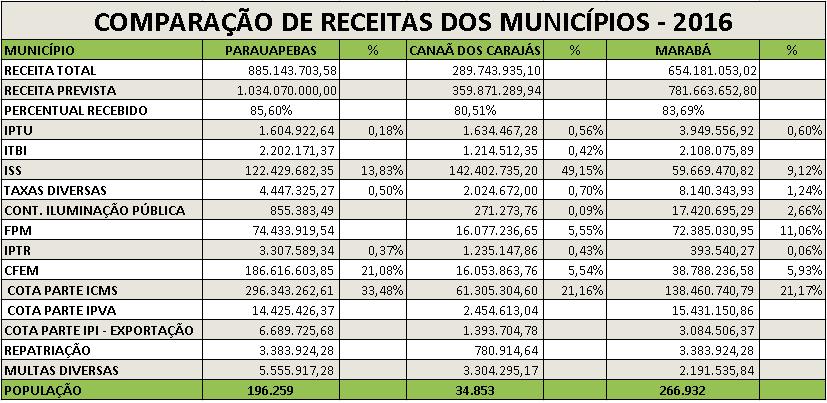 planilha-arrecadacao-2016